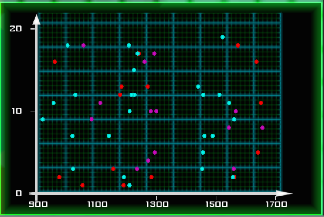 A graph with lots of bad scan points!